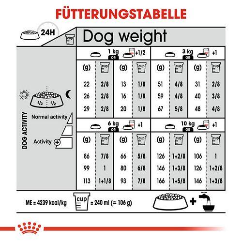 Royal Canin EXIGENT MINI Trockenfutter für wählerische kleine Hunde